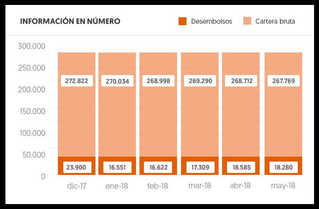 Gráfica comparación entre desembolsos y cartera bruta en números, en el periodo diciembre 2017 a mayo 2018