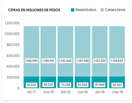 Gráfica comparación entre desembolsos y cartera bruta en millones de pesos para el periodo diciembre 2017 a mayo 2018